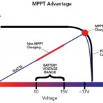 Morningstar-SunSaver-MPPT Advantage Chart